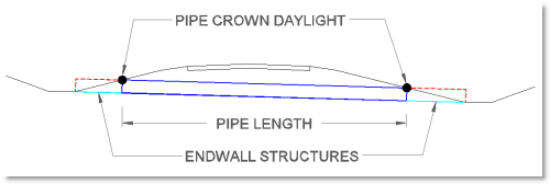 Set Culvert And Headwall Using Dynamic Feature Lines And