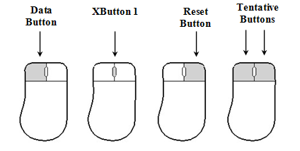 Default Button Assignments for a Three-Button Mouse